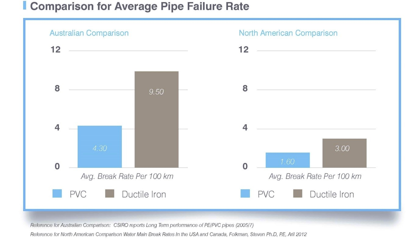 comparison-for-average-pipe-failure-rate
